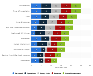 Projected COVID-19 impact index by Industry